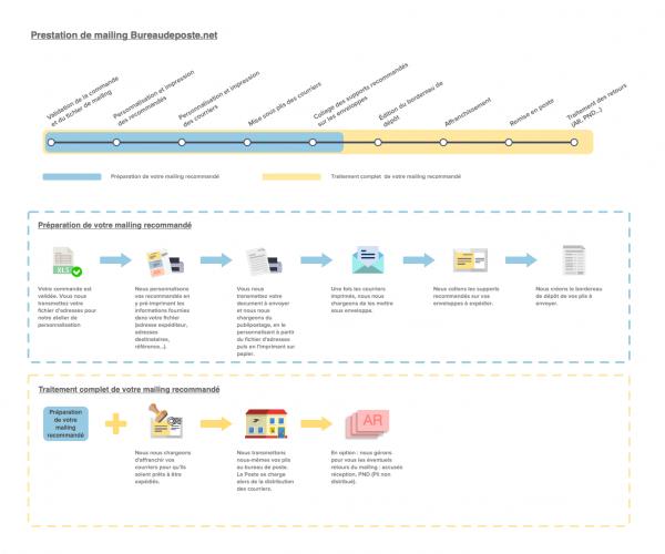 Présentation du service de préparation de mailing par Bureaudeposte.net