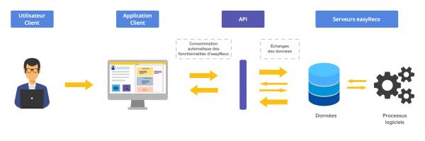 Fonctionnement de l'API easyReco