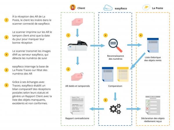 Circuit schématique du contrôle automatisé des réceptions postales avec Trackway-easyReco